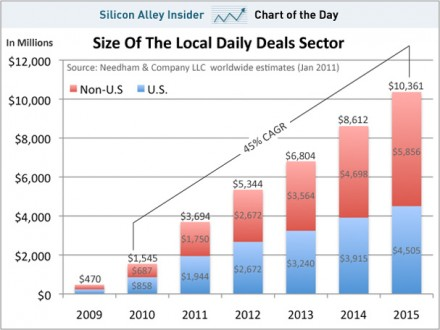 chart-of-the-day-local-daily-deals-jan-2011